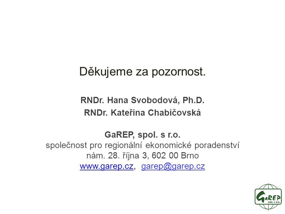Děkujeme za pozornost. RNDr. Hana Svobodová, Ph.D.