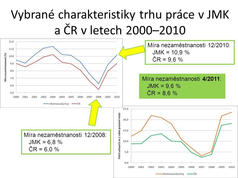Vybrané charakteristiky trhu práce v JMK a ČR v letech 2000–2010 Míra nezaměstnanosti 4/2011: JMK = 9,6 % ČR = 8,6 % Míra nezaměstnanosti 12/2008: JMK = 6,8 % ČR = 6,0 % Míra nezaměstnanosti 12/2010: JMK = 10,9 % ČR = 9,6 %