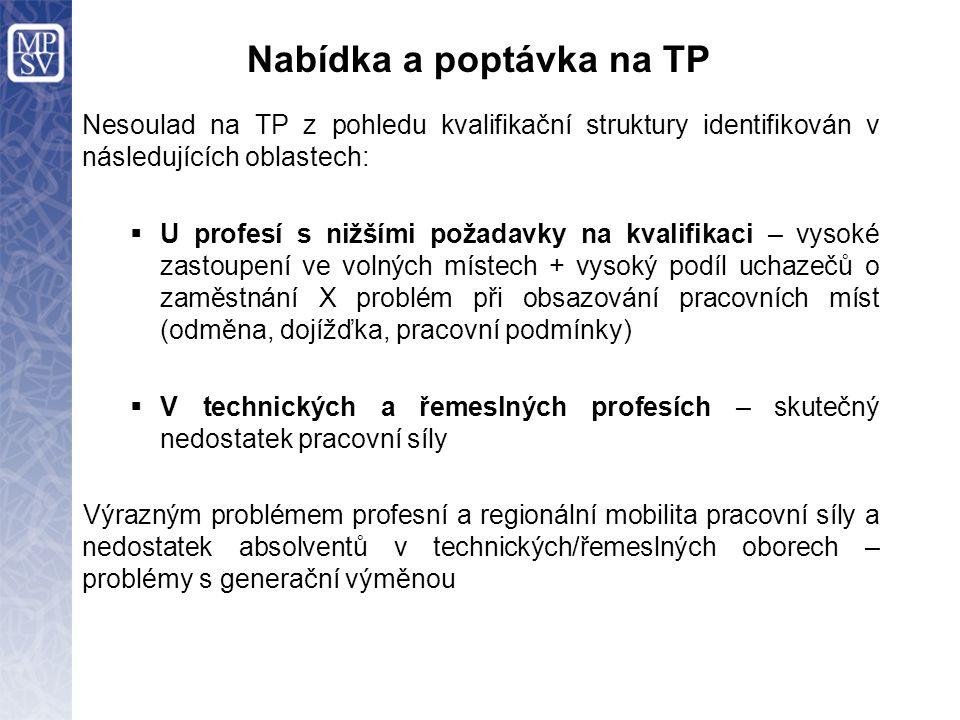 Nabídka a poptávka na TP Nesoulad na TP z pohledu kvalifikační struktury identifikován v následujících oblastech:  U profesí s nižšími požadavky na k