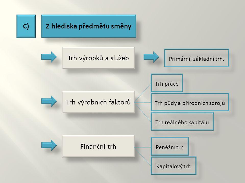 C)Z hlediska předmětu směny Primární, základní trh.Trh půdy a přírodních zdrojů Trh výrobků a služeb Trh výrobních faktorů Finanční trh Trh práceTrh r
