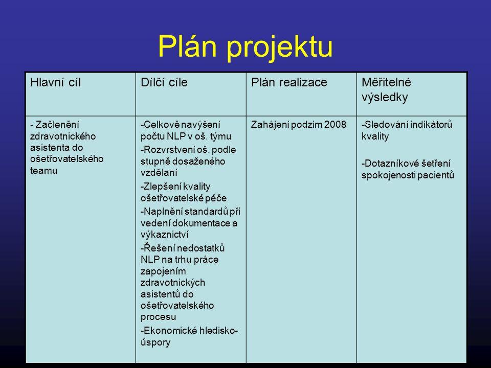 Plán projektu Hlavní cílDílčí cílePlán realizaceMěřitelné výsledky - Začlenění zdravotnického asistenta do ošetřovatelského teamu -Celkově navýšení počtu NLP v oš.