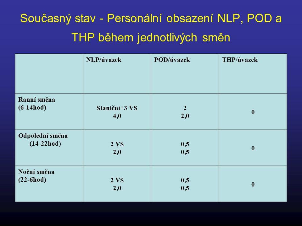 Současný stav - Personální obsazení NLP, POD a THP během jednotlivých směn NLP/úvazekPOD/úvazekTHP/úvazek Ranní směna (6-14hod) Staniční+3 VS 4,0 2 2,0 0 Odpolední směna (14-22hod) 2 VS 2,0 0,5 0 Noční směna (22-6hod) 2 VS 2,0 0,5 0