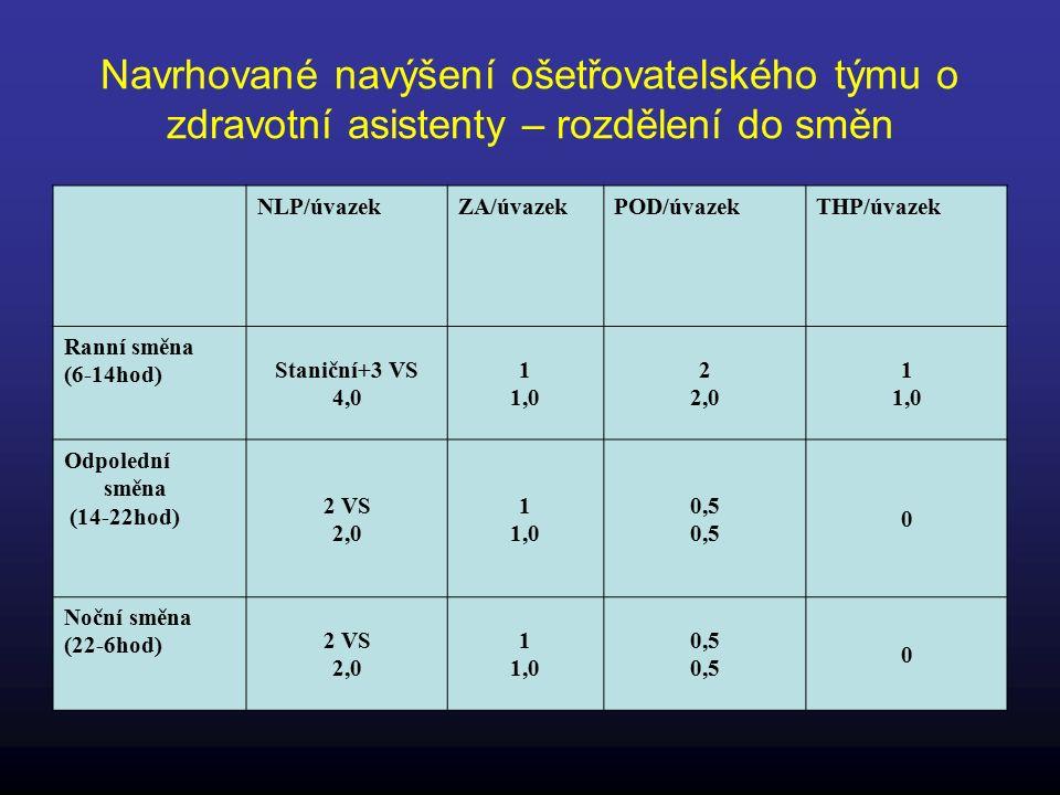 Navrhované navýšení ošetřovatelského týmu o zdravotní asistenty – rozdělení do směn NLP/úvazekZA/úvazekPOD/úvazekTHP/úvazek Ranní směna (6-14hod) Staniční+3 VS 4,0 1 1,0 2 2,0 1 1,0 Odpolední směna (14-22hod) 2 VS 2,0 1 1,0 0,5 0 Noční směna (22-6hod) 2 VS 2,0 1 1,0 0,5 0