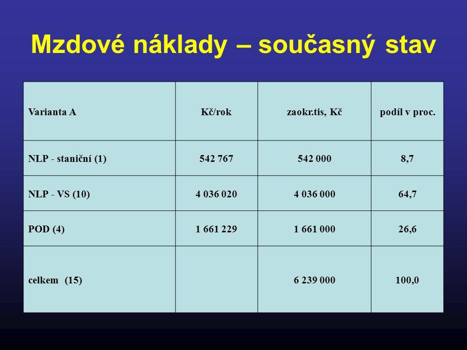 Mzdové náklady – současný stav Varianta AKč/rokzaokr.tis, Kčpodíl v proc.