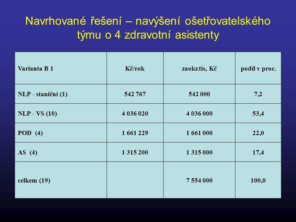 Navrhované řešení – navýšení ošetřovatelského týmu o 4 zdravotní asistenty Varianta B 1Kč/rokzaokr.tis, Kčpodíl v proc.