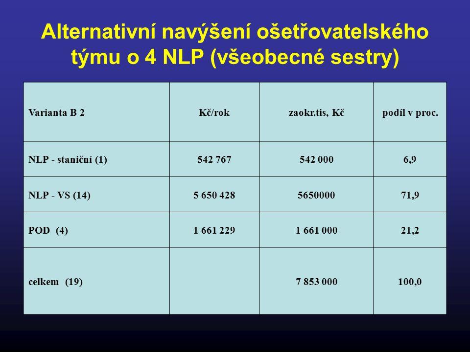 Alternativní navýšení ošetřovatelského týmu o 4 NLP (všeobecné sestry) Varianta B 2Kč/rokzaokr.tis, Kčpodíl v proc.