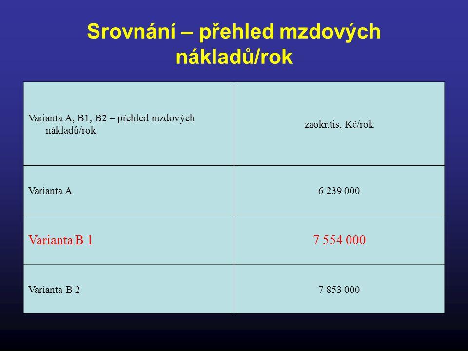 Srovnání – přehled mzdových nákladů/rok Varianta A, B1, B2 – přehled mzdových nákladů/rok zaokr.tis, Kč/rok Varianta A6 239 000 Varianta B 17 554 000 Varianta B 27 853 000
