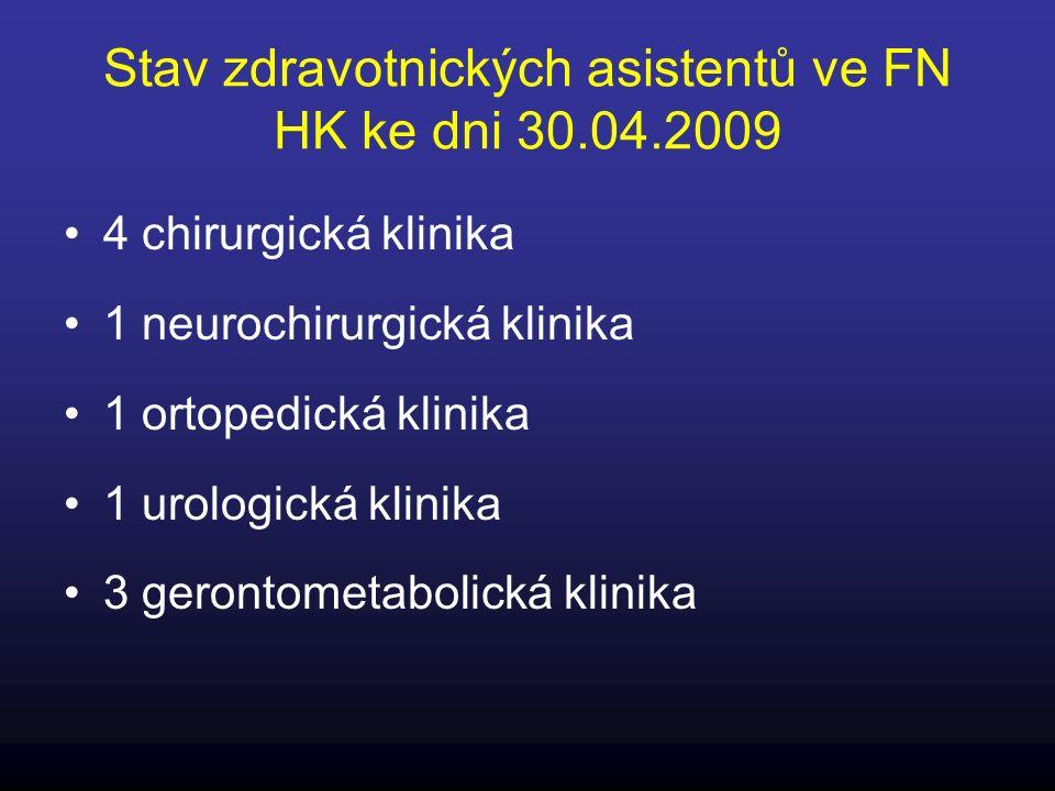 Stav zdravotnických asistentů ve FN HK ke dni 30.04.2009 4 chirurgická klinika 1 neurochirurgická klinika 1 ortopedická klinika 1 urologická klinika 3 gerontometabolická klinika