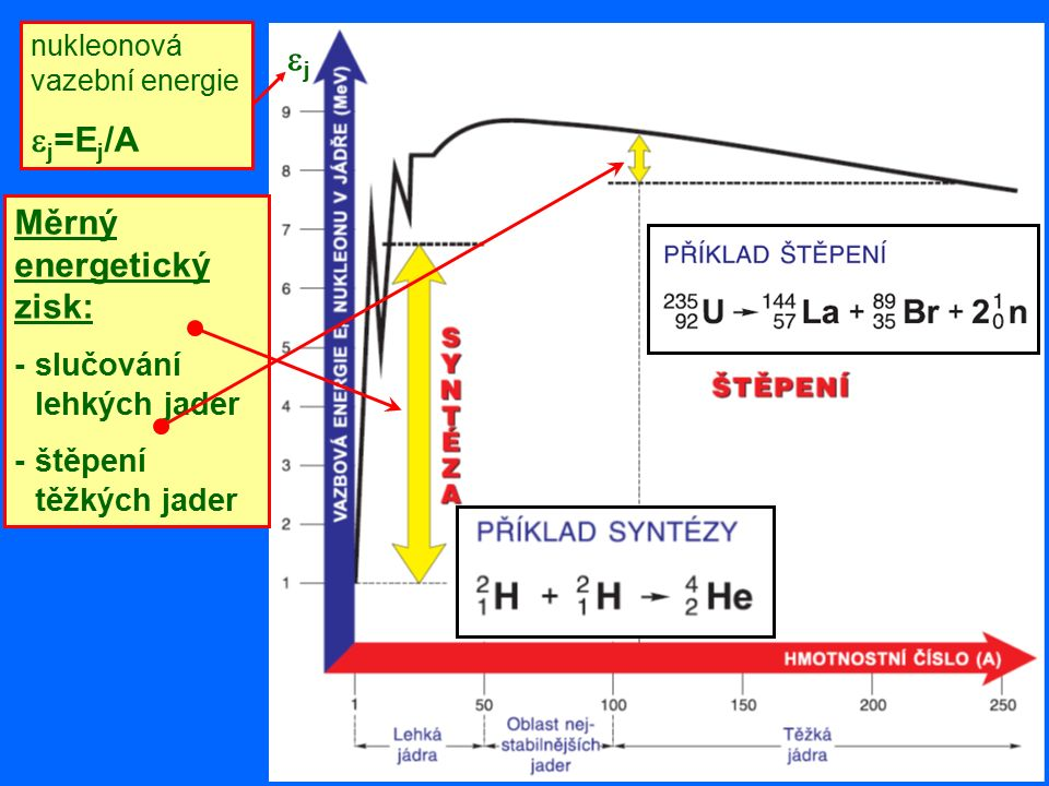 nukleonová vazební energie  j =E j /A jj Měrný energetický zisk: -slučování lehkých jader -štěpení těžkých jader