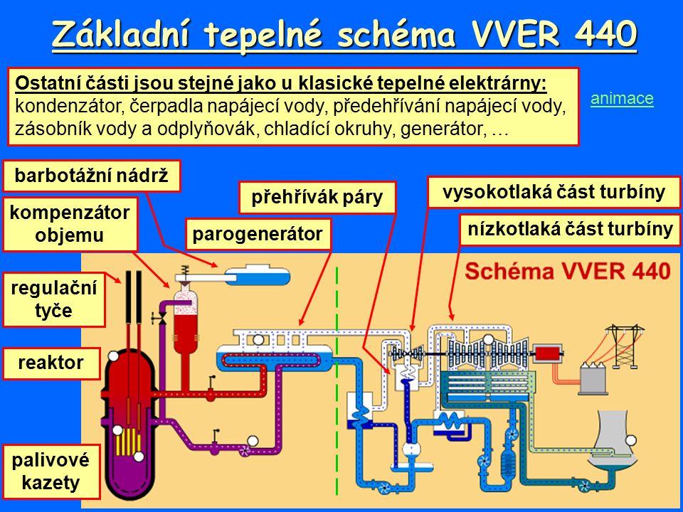 Základní tepelné schéma VVER 440 vysokotlaká část turbíny parogenerátor reaktor barbotážní nádrž kompenzátor objemu nízkotlaká část turbíny přehřívák páry palivové kazety regulační tyče Ostatní části jsou stejné jako u klasické tepelné elektrárny: kondenzátor, čerpadla napájecí vody, předehřívání napájecí vody, zásobník vody a odplyňovák, chladící okruhy, generátor, … animace