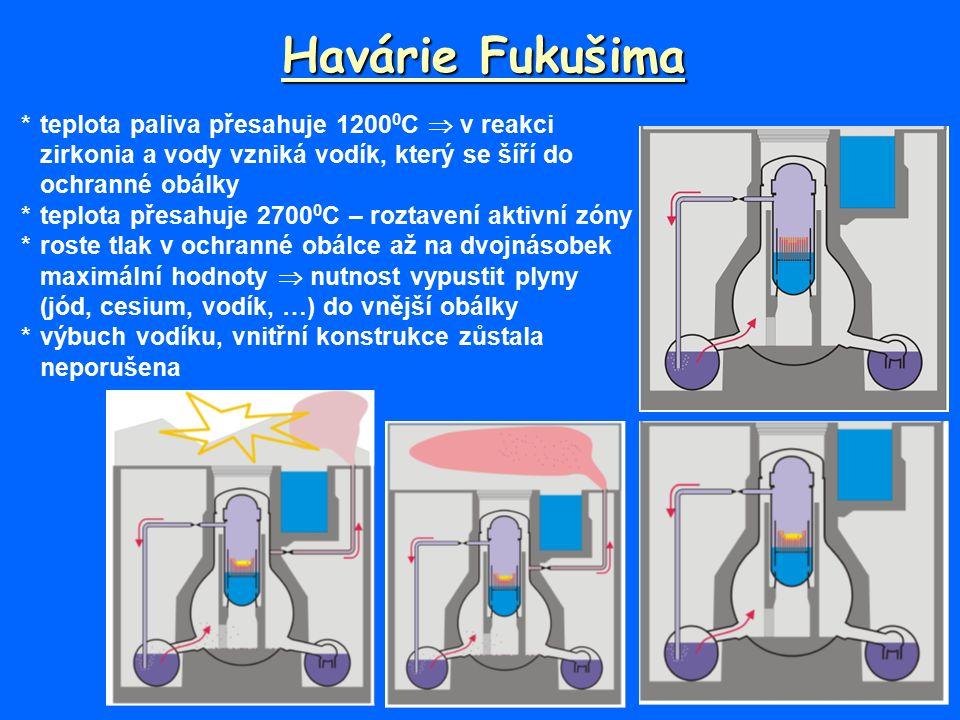 Havárie Fukušima *teplota paliva přesahuje 1200 0 C  v reakci zirkonia a vody vzniká vodík, který se šíří do ochranné obálky *teplota přesahuje 2700 0 C – roztavení aktivní zóny *roste tlak v ochranné obálce až na dvojnásobek maximální hodnoty  nutnost vypustit plyny (jód, cesium, vodík, …) do vnější obálky *výbuch vodíku, vnitřní konstrukce zůstala neporušena