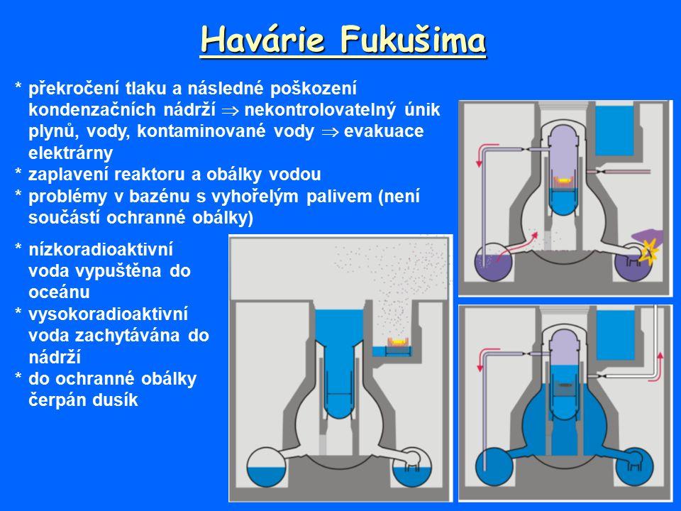 Havárie Fukušima *překročení tlaku a následné poškození kondenzačních nádrží  nekontrolovatelný únik plynů, vody, kontaminované vody  evakuace elektrárny *zaplavení reaktoru a obálky vodou *problémy v bazénu s vyhořelým palivem (není součástí ochranné obálky) *nízkoradioaktivní voda vypuštěna do oceánu *vysokoradioaktivní voda zachytávána do nádrží *do ochranné obálky čerpán dusík