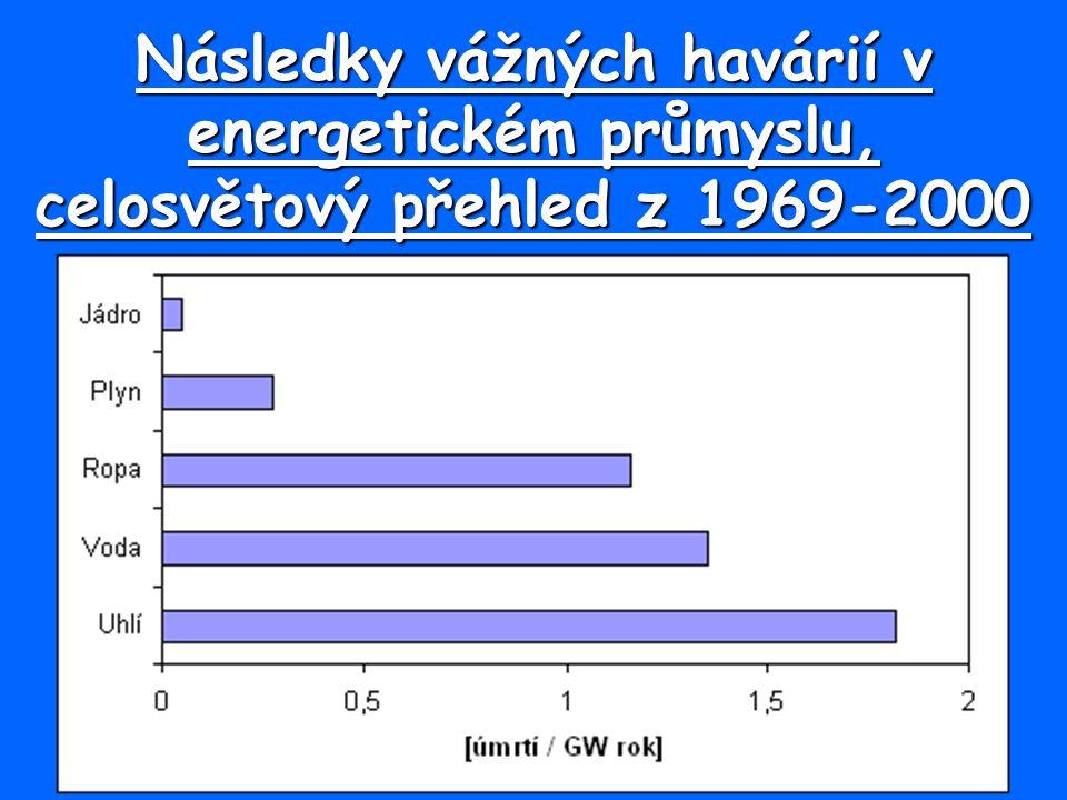 Následky vážných havárií v energetickém průmyslu, celosvětový přehled z 1969-2000