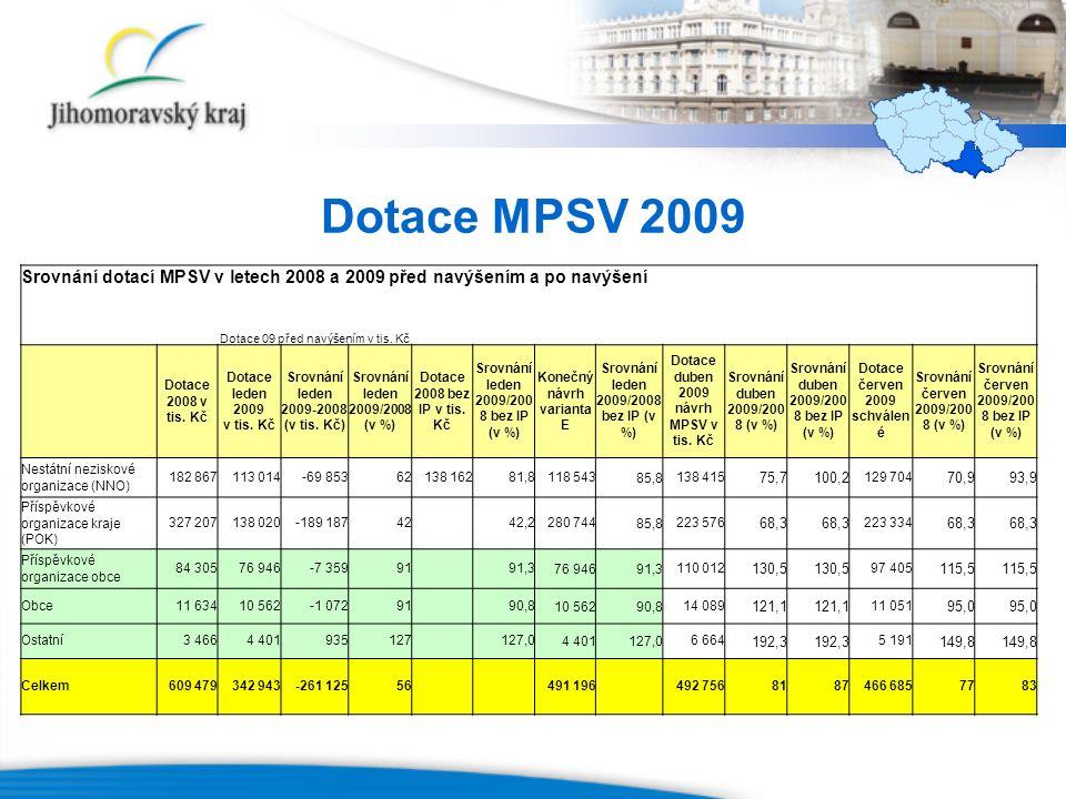 Dotace MPSV 2009 Srovnání dotací MPSV v letech 2008 a 2009 před navýšením a po navýšení Dotace 09 před navýšením v tis.