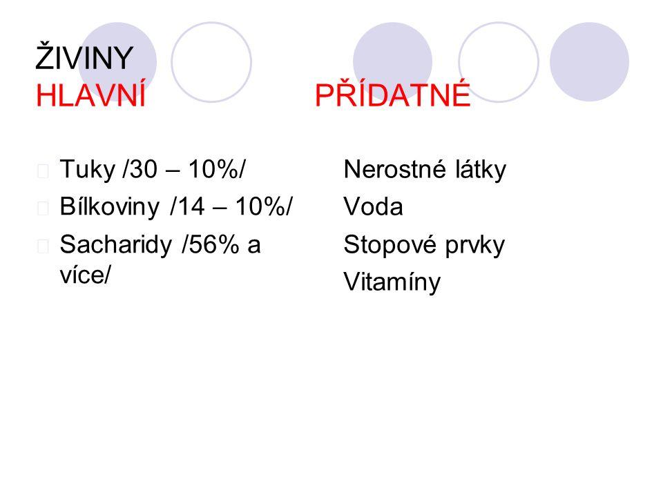 ŽIVINY HLAVNÍ PŘÍDATNÉ Tuky /30 – 10%/ Bílkoviny /14 – 10%/ Sacharidy /56% a více/ Nerostné látky Voda Stopové prvky Vitamíny