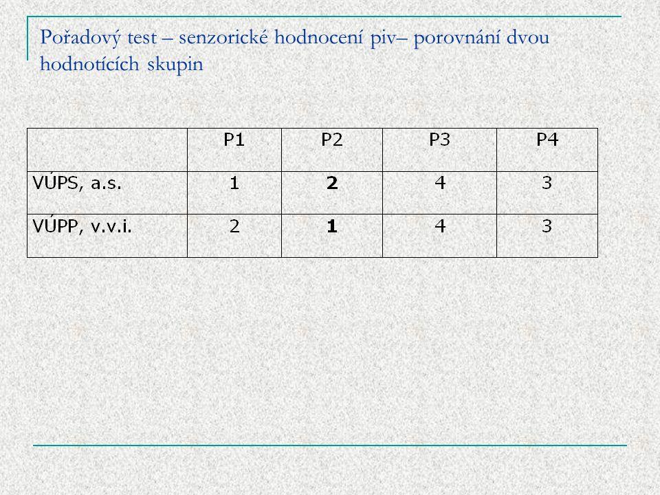 Pořadový test – senzorické hodnocení piv– porovnání dvou hodnotících skupin