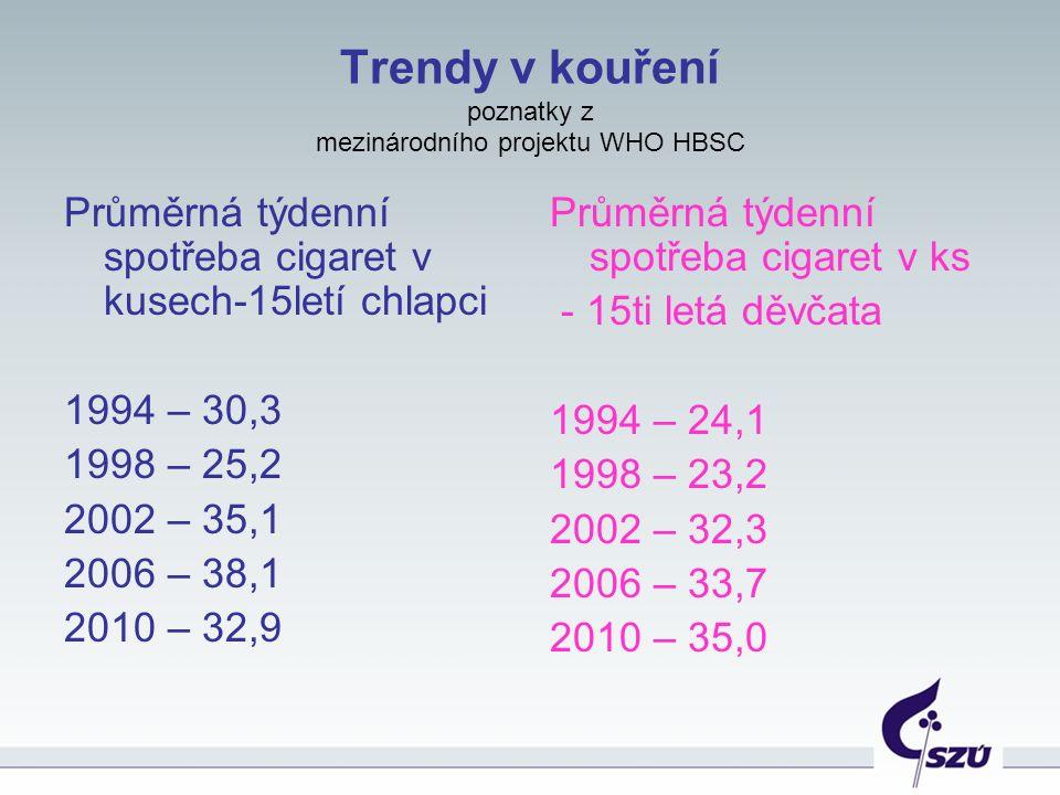 Trendy v kouření poznatky z mezinárodního projektu WHO HBSC Průměrná týdenní spotřeba cigaret v kusech-15letí chlapci 1994 – 30,3 1998 – 25,2 2002 – 35,1 2006 – 38,1 2010 – 32,9 Průměrná týdenní spotřeba cigaret v ks - 15ti letá děvčata 1994 – 24,1 1998 – 23,2 2002 – 32,3 2006 – 33,7 2010 – 35,0