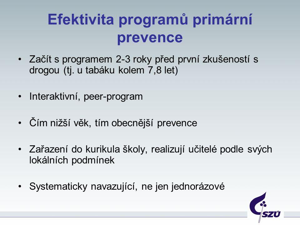 Efektivita programů primární prevence Začít s programem 2-3 roky před první zkušeností s drogou (tj. u tabáku kolem 7,8 let) Interaktivní, peer-progra