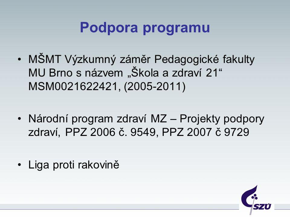 """Podpora programu MŠMT Výzkumný záměr Pedagogické fakulty MU Brno s názvem """"Škola a zdraví 21"""" MSM0021622421, (2005-2011) Národní program zdraví MZ – P"""