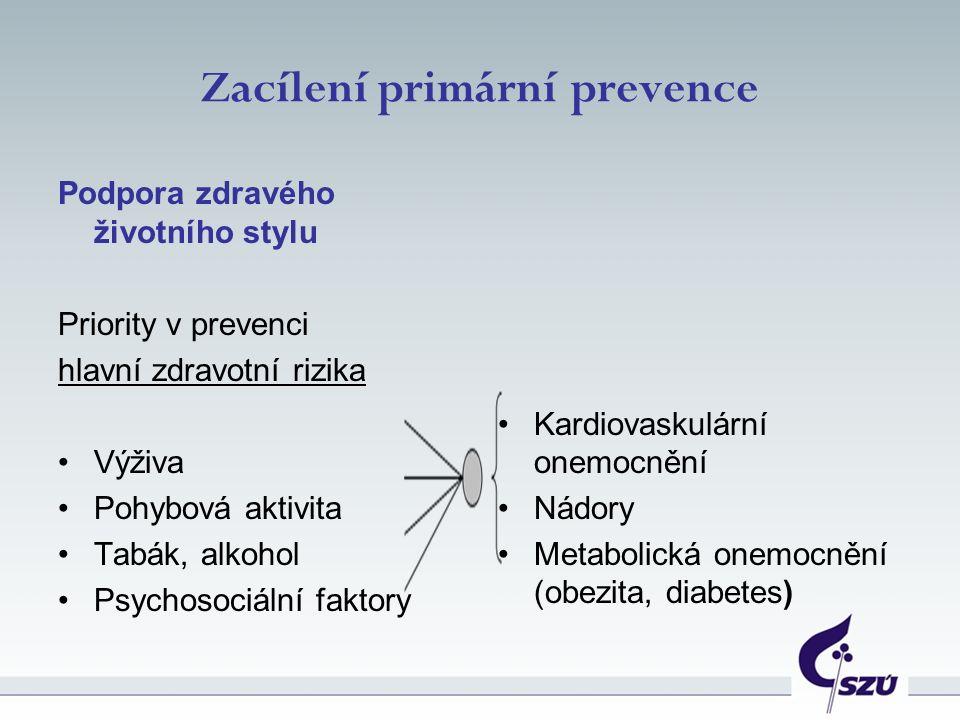 Zacílení primární prevence Podpora zdravého životního stylu Priority v prevenci hlavní zdravotní rizika Výživa Pohybová aktivita Tabák, alkohol Psychosociální faktory Kardiovaskulární onemocnění Nádory Metabolická onemocnění (obezita, diabetes)