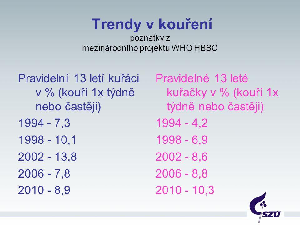 Trendy v kouření poznatky z mezinárodního projektu WHO HBSC Pravidelní 13 letí kuřáci v % (kouří 1x týdně nebo častěji) 1994 - 7,3 1998 - 10,1 2002 - 13,8 2006 - 7,8 2010 - 8,9 Pravidelné 13 leté kuřačky v % (kouří 1x týdně nebo častěji) 1994 - 4,2 1998 - 6,9 2002 - 8,6 2006 - 8,8 2010 - 10,3