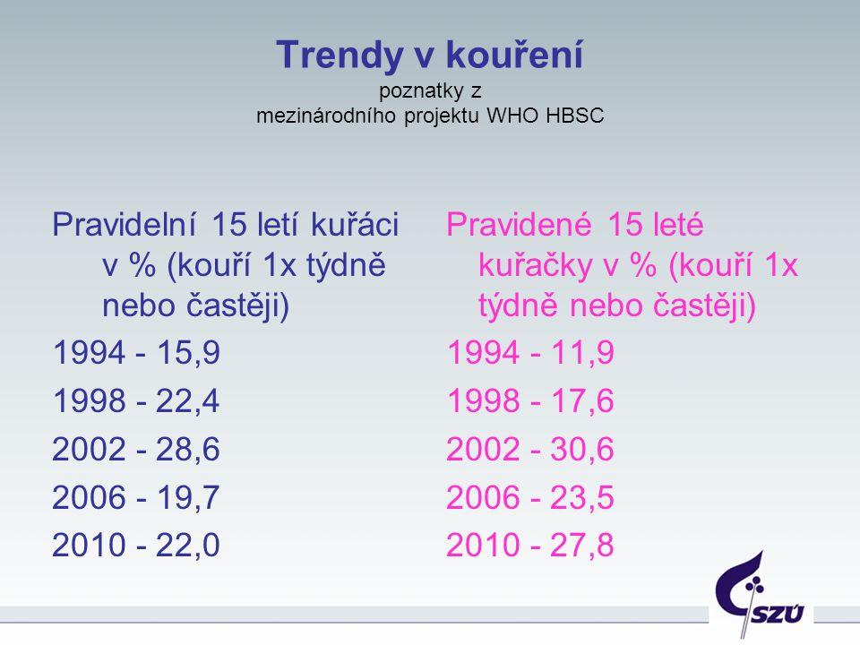 Trendy v kouření poznatky z mezinárodního projektu WHO HBSC Pravidelní 15 letí kuřáci v % (kouří 1x týdně nebo častěji) 1994 - 15,9 1998 - 22,4 2002 - 28,6 2006 - 19,7 2010 - 22,0 Pravidené 15 leté kuřačky v % (kouří 1x týdně nebo častěji) 1994 - 11,9 1998 - 17,6 2002 - 30,6 2006 - 23,5 2010 - 27,8
