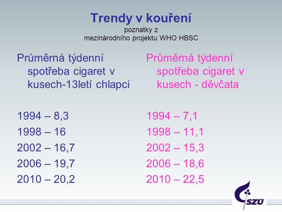 Trendy v kouření poznatky z mezinárodního projektu WHO HBSC Průměrná týdenní spotřeba cigaret v kusech-13letí chlapci 1994 – 8,3 1998 – 16 2002 – 16,7 2006 – 19,7 2010 – 20,2 Průměrná týdenní spotřeba cigaret v kusech - děvčata 1994 – 7,1 1998 – 11,1 2002 – 15,3 2006 – 18,6 2010 – 22,5