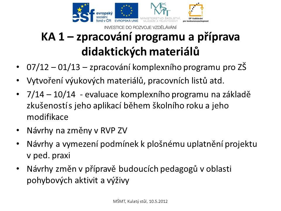 KA 1 – zpracování programu a příprava didaktických materiálů 07/12 – 01/13 – zpracování komplexního programu pro ZŠ Vytvoření výukových materiálů, pra