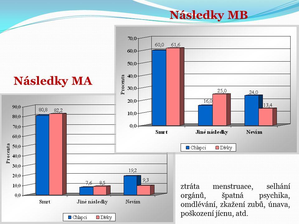 Následky MB Následky MA ztráta menstruace, selhání orgánů, špatná psychika, omdlévání, zkažení zubů, únava, poškození jícnu, atd.