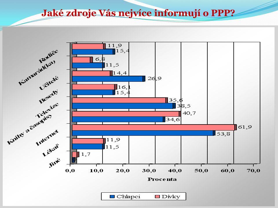 Jaké zdroje Vás nejvíce informují o PPP