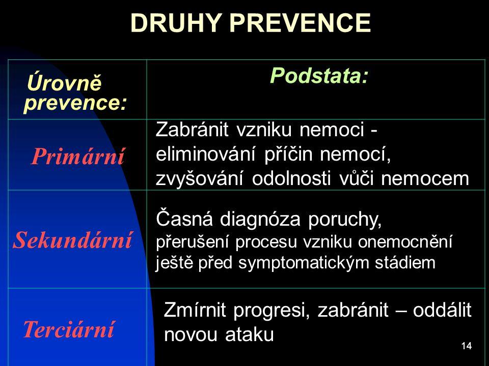 14 DRUHY PREVENCE Podstata: Úrovně prevence: Primární Sekundární Zabránit vzniku nemoci - eliminování příčin nemocí, zvyšování odolnosti vůči nemocem