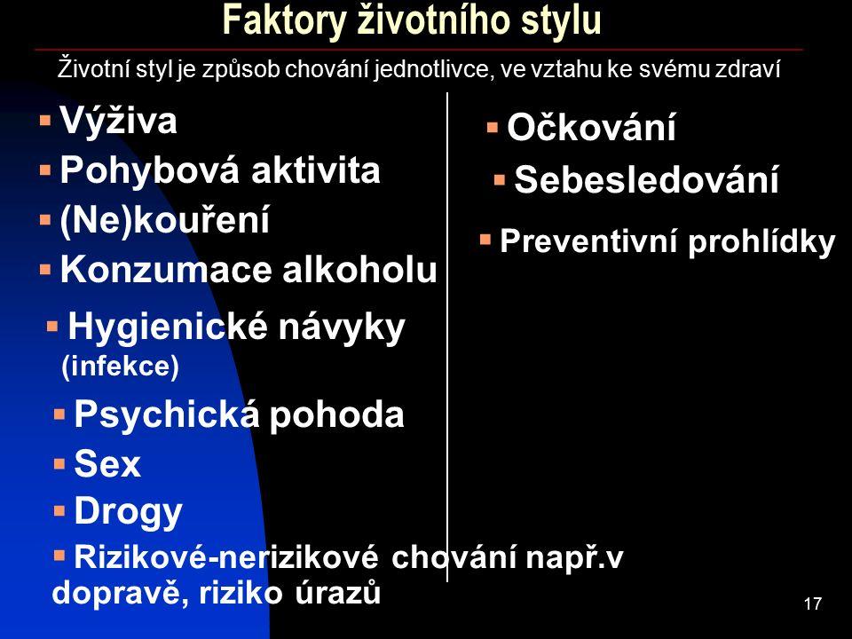 17 Faktory životního stylu  Výživa  (Ne)kouření  Pohybová aktivita Životní styl je způsob chování jednotlivce, ve vztahu ke svému zdraví  Konzumace alkoholu  Hygienické návyky (infekce)  Psychická pohoda  Sex  Drogy  Rizikové-nerizikové chování např.v dopravě, riziko úrazů  Očkování  Sebesledování  Preventivní prohlídky