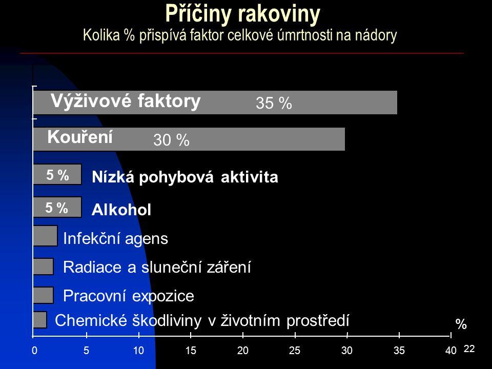 22 Kolika % přispívá faktor celkové úmrtnosti na nádory 0510152025303540 % Kouření Výživové faktory 30 % Alkohol Infekční agens Radiace a sluneční zář