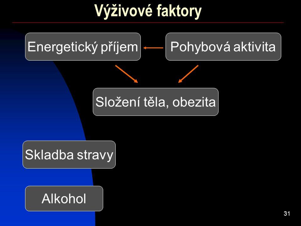 31 Výživové faktory Skladba stravy Složení těla, obezita Energetický příjemPohybová aktivita Alkohol