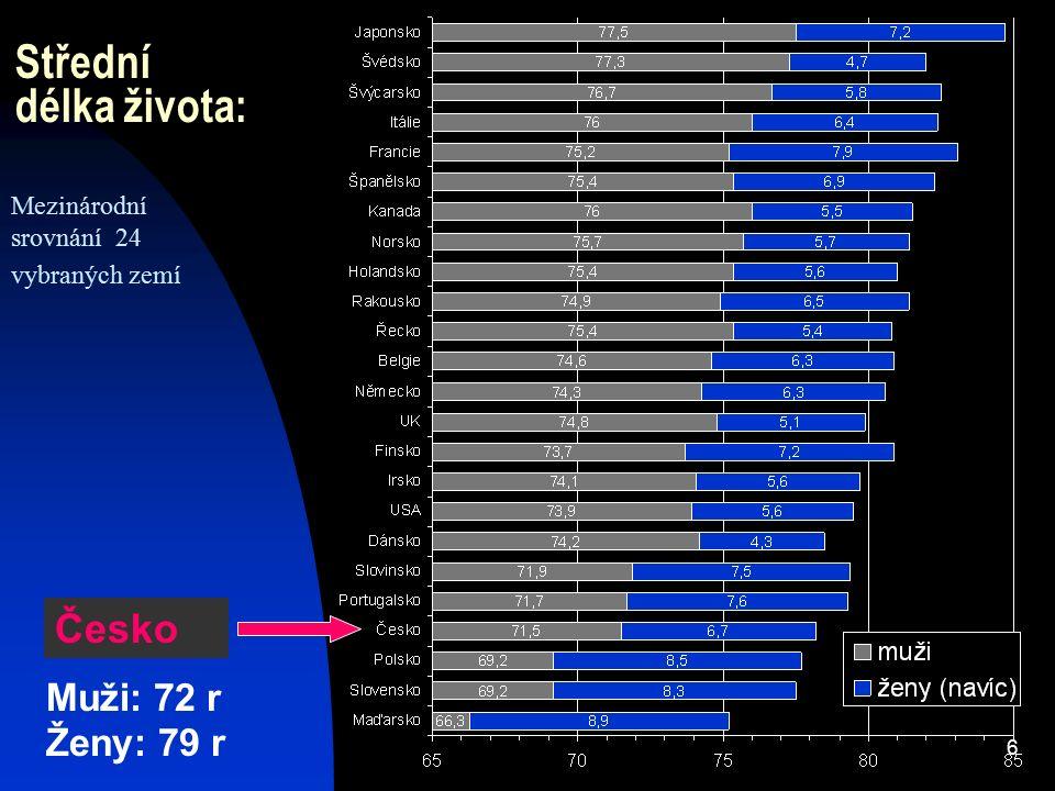 6 Střední délka života: Mezinárodní srovnání 24 vybraných zemí Česko Muži: 72 r Ženy: 79 r