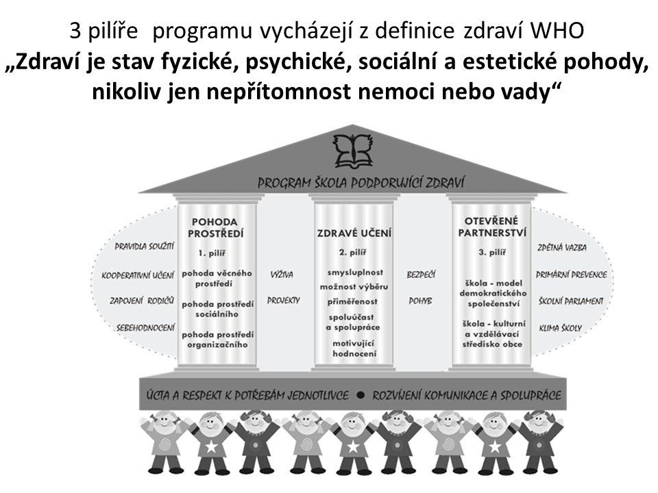 """3 pilíře programu vycházejí z definice zdraví WHO """"Zdraví je stav fyzické, psychické, sociální a estetické pohody, nikoliv jen nepřítomnost nemoci nebo vady"""