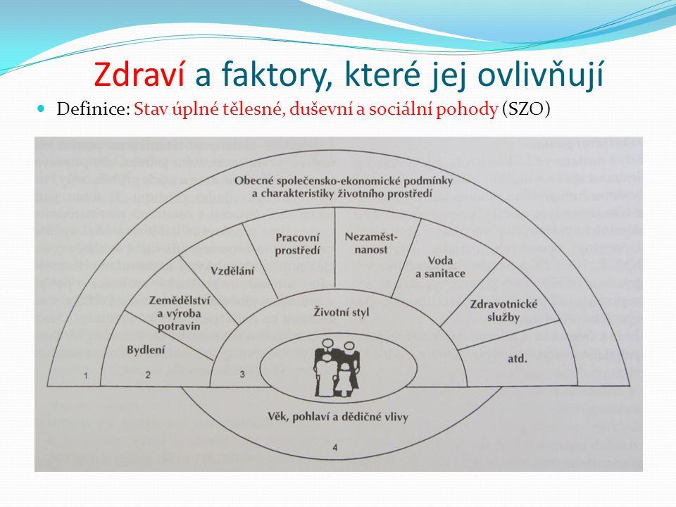 Zdraví a faktory, které jej ovlivňují Definice: Stav úplné tělesné, duševní a sociální pohody (SZO)