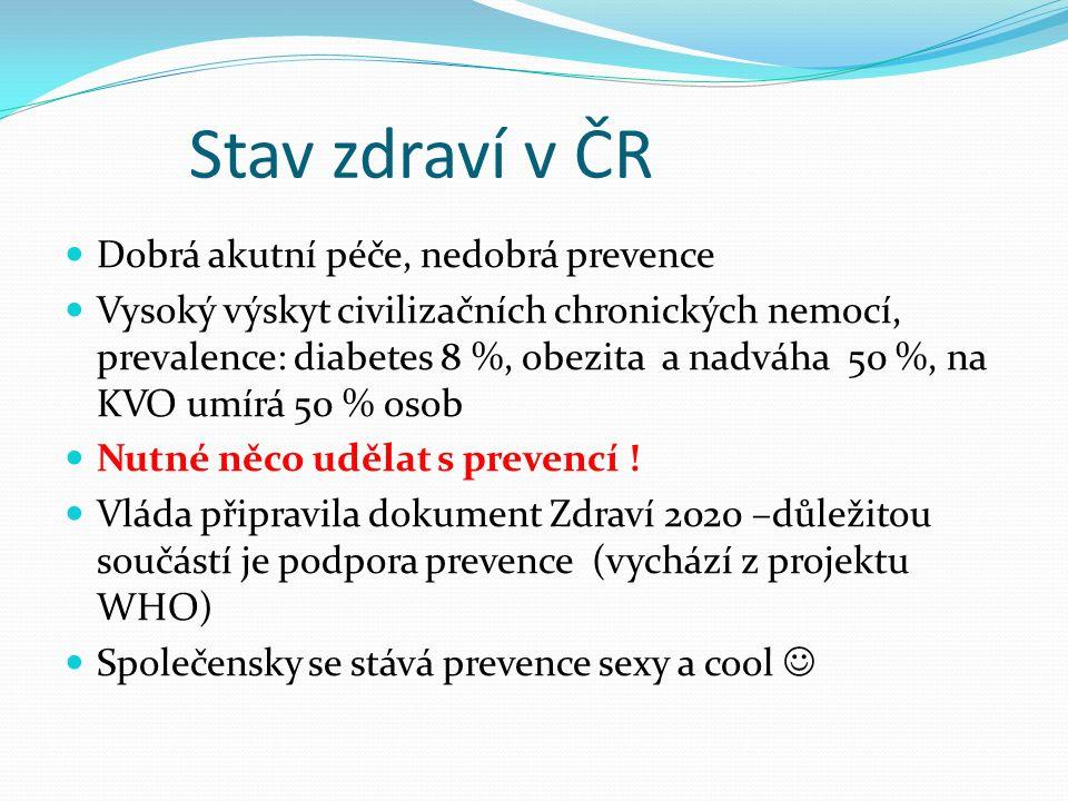 Stav zdraví v ČR Dobrá akutní péče, nedobrá prevence Vysoký výskyt civilizačních chronických nemocí, prevalence: diabetes 8 %, obezita a nadváha 50 %, na KVO umírá 50 % osob Nutné něco udělat s prevencí .