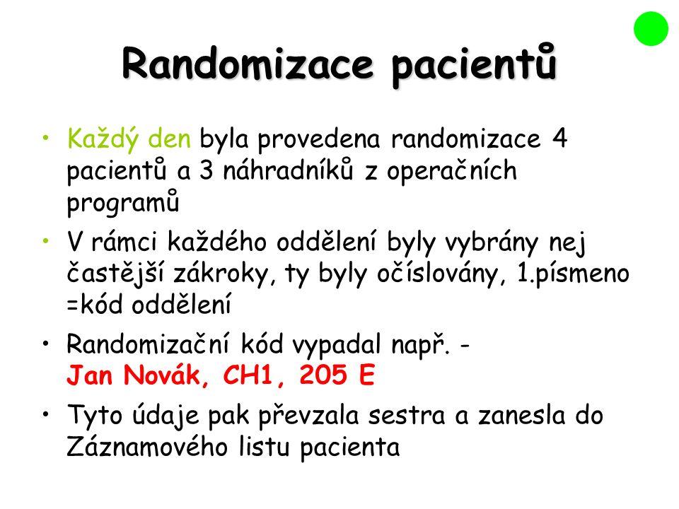 Randomizace pacientů Každý den byla provedena randomizace 4 pacientů a 3 náhradníků z operačních programů V rámci každého oddělení byly vybrány nej častější zákroky, ty byly očíslovány, 1.písmeno =kód oddělení Randomizační kód vypadal např.