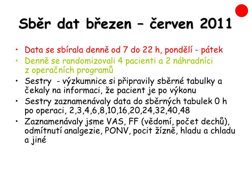 Sběr dat březen – červen 2011 Data se sbírala denně od 7 do 22 h, pondělí - pátek Denně se randomizovali 4 pacienti a 2 náhradníci z operačních programů Sestry - výzkumnice si připravily sběrné tabulky a čekaly na informaci, že pacient je po výkonu Sestry zaznamenávaly data do sběrných tabulek 0 h po operaci, 2,3,4,6,8,10,16,20,24,32,40,48 Zaznamenávaly jsme VAS, FF (vědomí, počet dechů), odmítnutí analgezie, PONV, pocit žízně, hladu a chladu a jiné