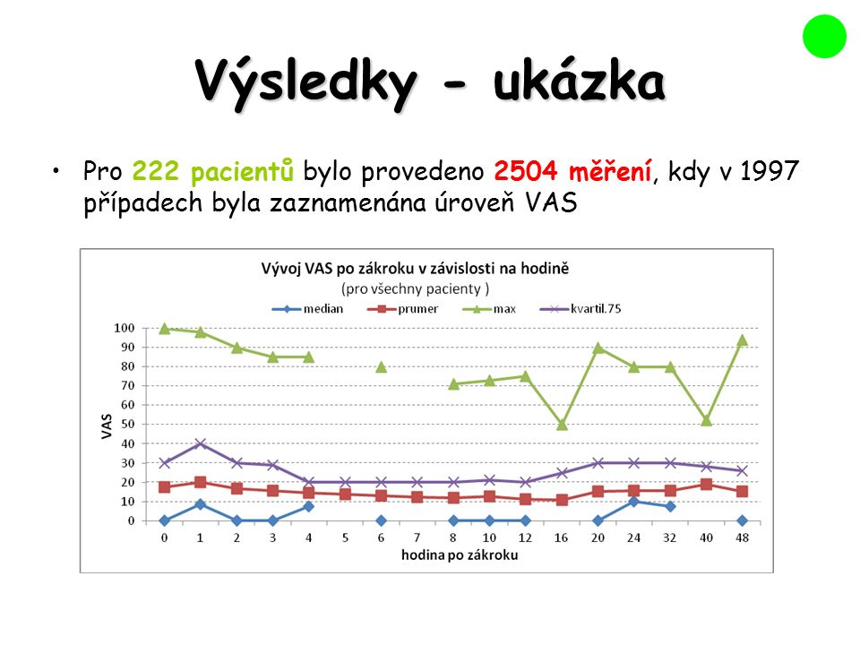 Výsledky - ukázka Pro 222 pacientů bylo provedeno 2504 měření, kdy v 1997 případech byla zaznamenána úroveň VAS