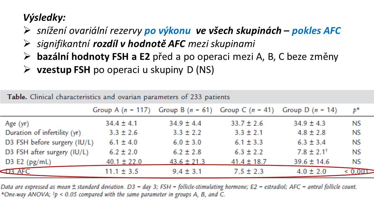 Výsledky:  snížení ovariální rezervy po výkonu ve všech skupinách – pokles AFC  signifikantní rozdíl v hodnotě AFC mezi skupinami  bazální hodnoty FSH a E2 před a po operaci mezi A, B, C beze změny  vzestup FSH po operaci u skupiny D (NS)