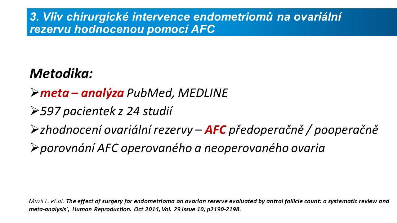 Metodika:  meta – analýza PubMed, MEDLINE  597 pacientek z 24 studií  zhodnocení ovariální rezervy – AFC předoperačně / pooperačně  porovnání AFC operovaného a neoperovaného ovaria Muzii L.