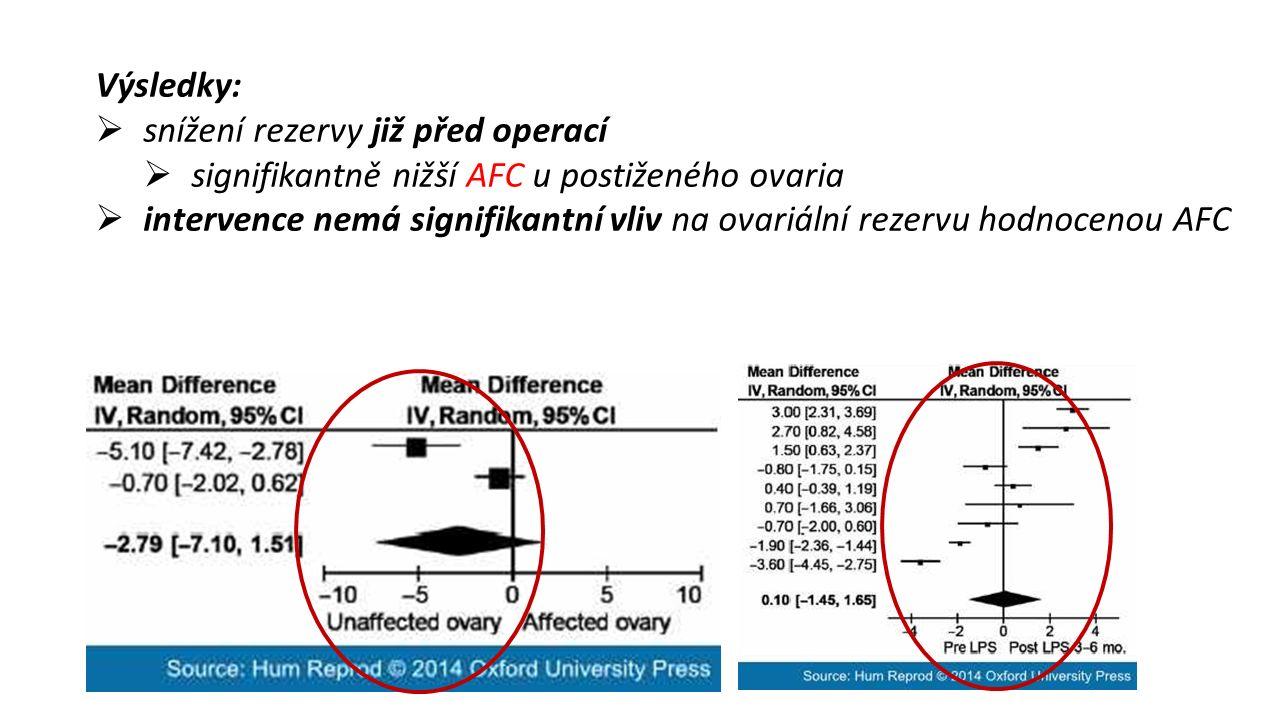 Výsledky:  snížení rezervy již před operací  signifikantně nižší AFC u postiženého ovaria  intervence nemá signifikantní vliv na ovariální rezervu hodnocenou AFC