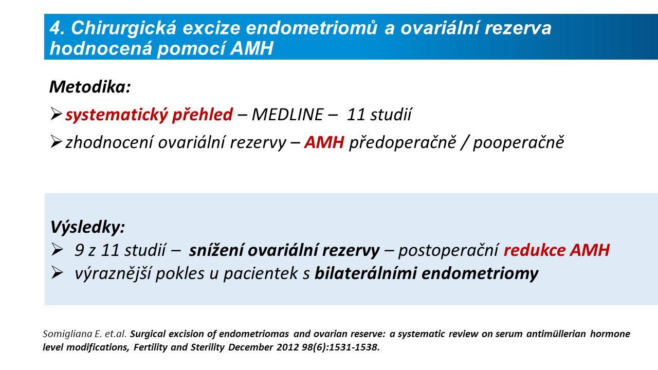 Výsledky:  9 z 11 studií – snížení ovariální rezervy – postoperační redukce AMH  výraznější pokles u pacientek s bilaterálními endometriomy Metodika:  systematický přehled – MEDLINE – 11 studií  zhodnocení ovariální rezervy – AMH předoperačně / pooperačně Somigliana E.