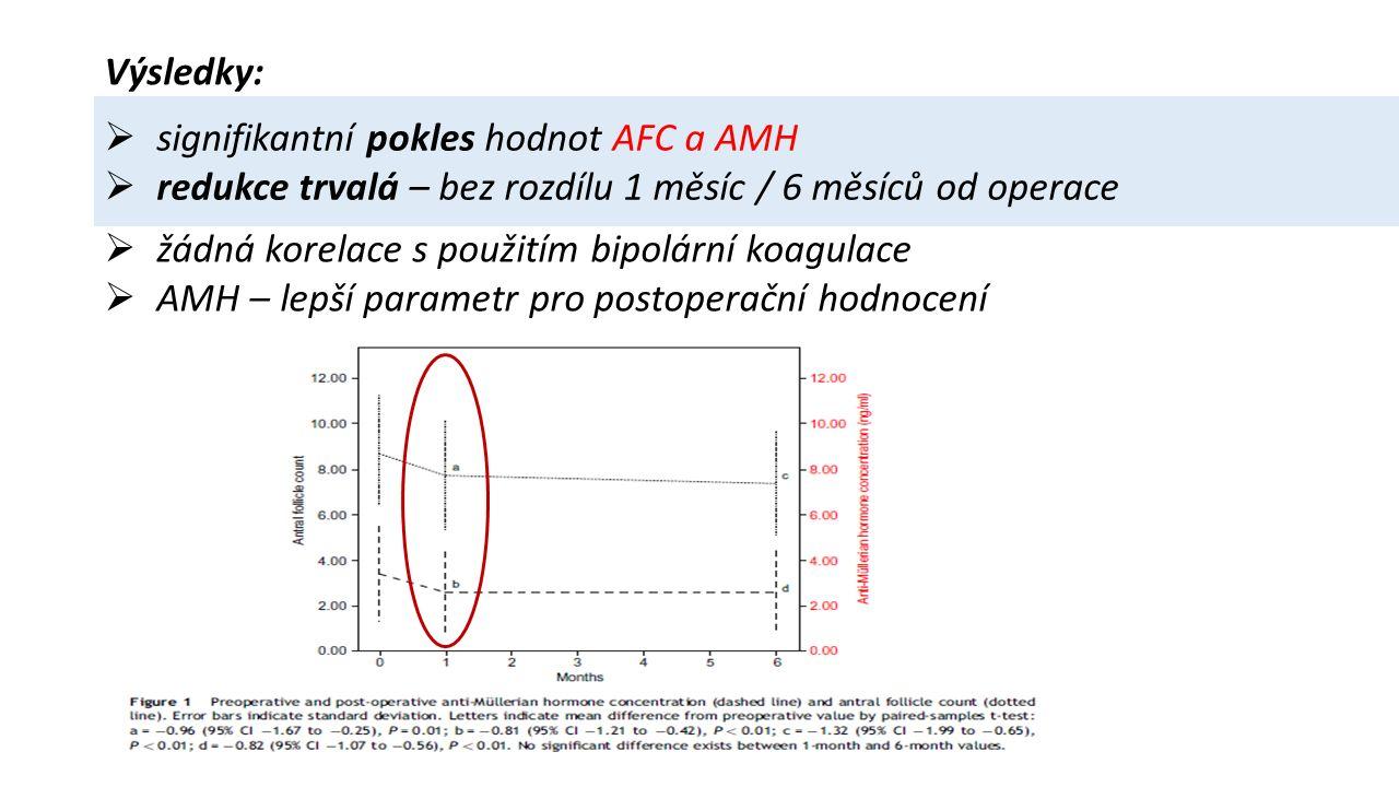 Výsledky:  signifikantní pokles hodnot AFC a AMH  redukce trvalá – bez rozdílu 1 měsíc / 6 měsíců od operace  žádná korelace s použitím bipolární koagulace  AMH – lepší parametr pro postoperační hodnocení