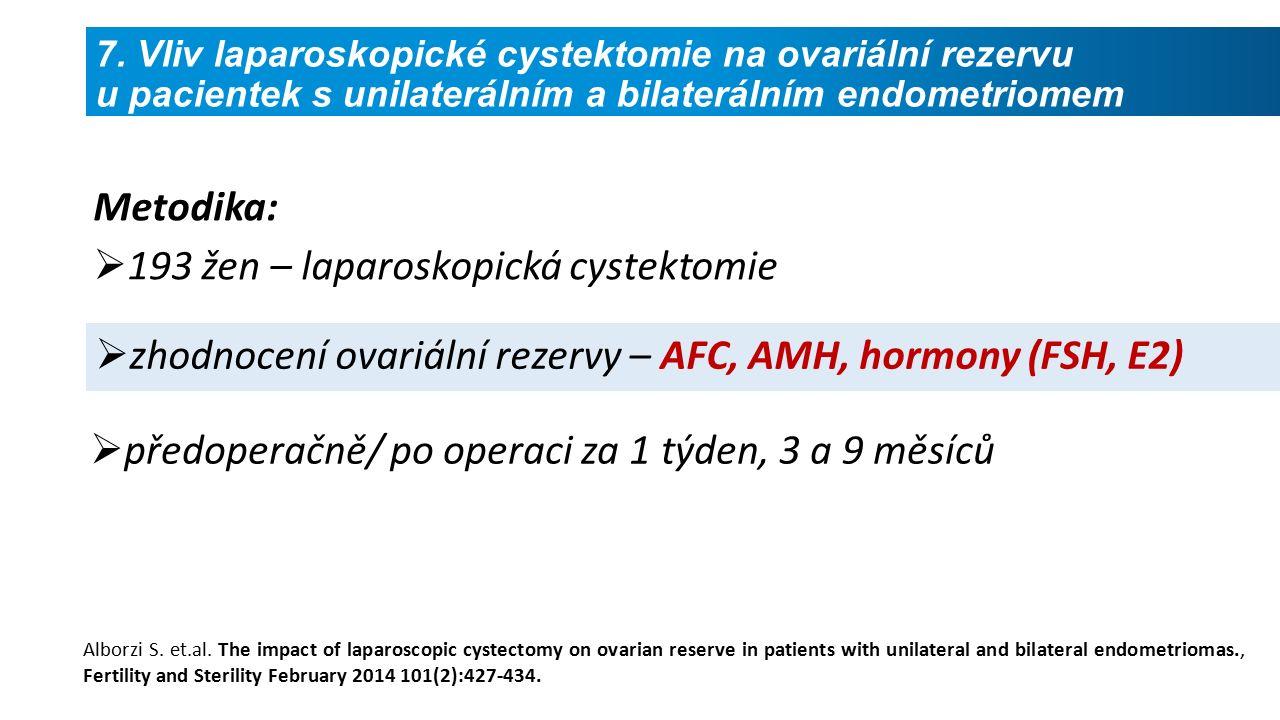  zhodnocení ovariální rezervy – AFC, AMH, hormony (FSH, E2) Alborzi S.