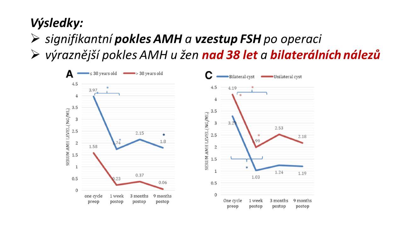Výsledky:  signifikantní pokles AMH a vzestup FSH po operaci  výraznější pokles AMH u žen nad 38 let a bilaterálních nálezů