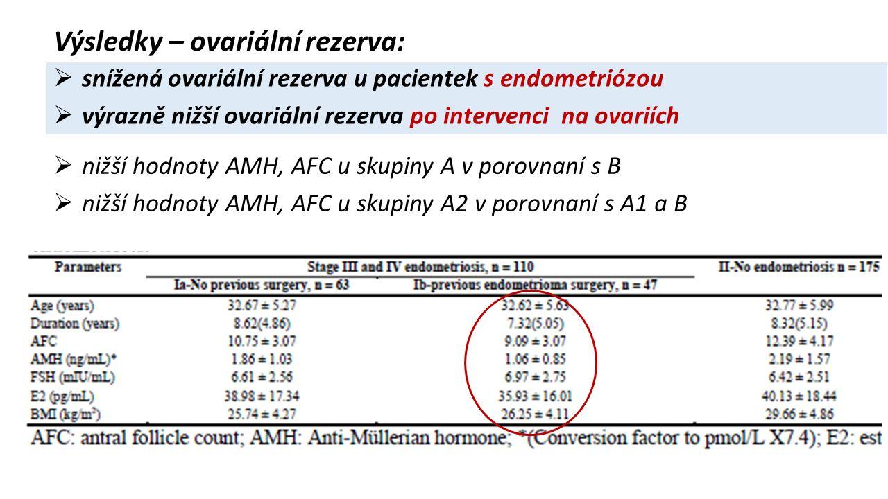  nižší hodnoty AMH, AFC u skupiny A v porovnaní s B  nižší hodnoty AMH, AFC u skupiny A2 v porovnaní s A1 a B  snížená ovariální rezerva u pacientek s endometriózou  výrazně nižší ovariální rezerva po intervenci na ovariích Výsledky – ovariální rezerva: