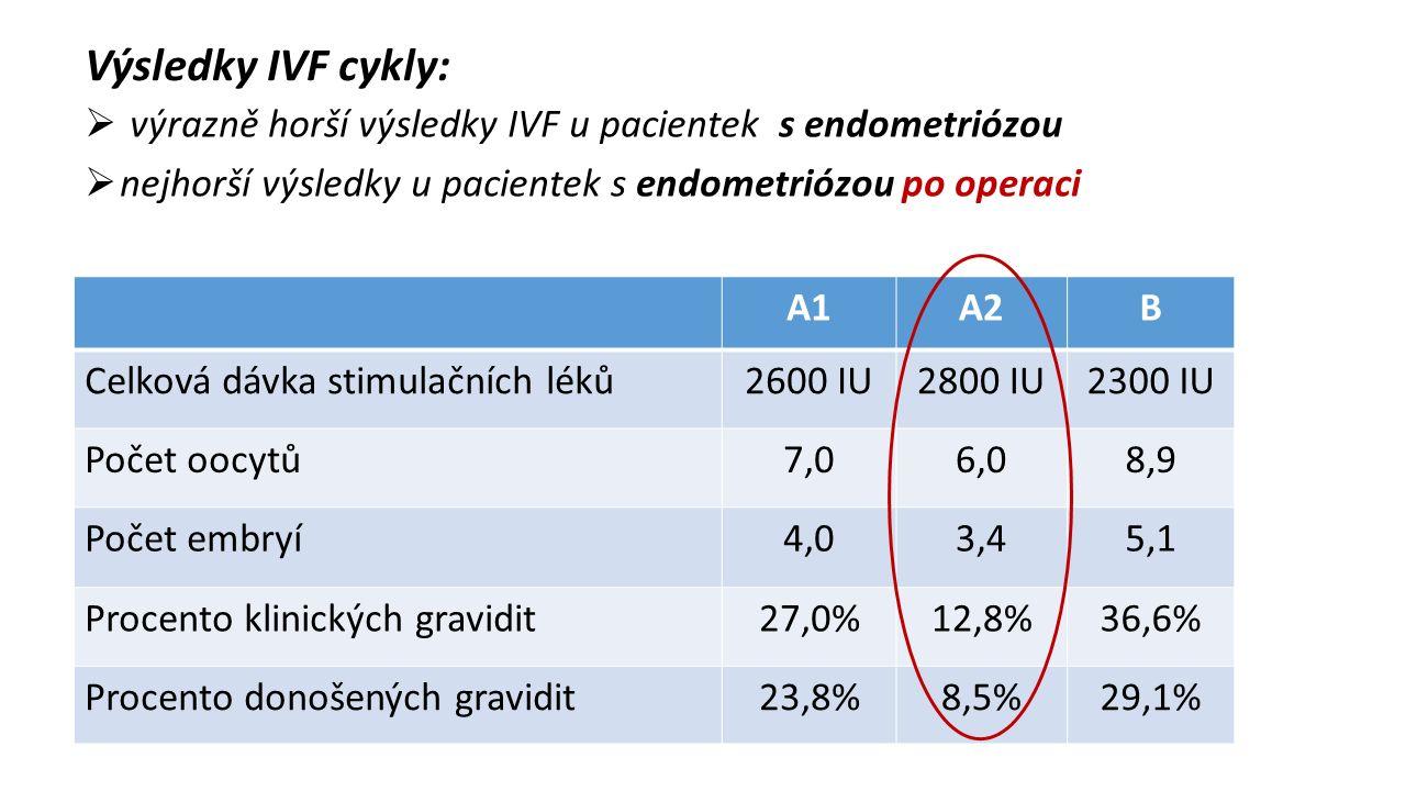  ovariální rezerva primárně snížená u endometriomů Závěr – ovariální rezerva a laparoskopie  AFC, HS nespecifické parametry u endometriálních cyst  operační intervence na ovariích => snížení ovariální rezervy  snížení rezervy => horší výsledky IVF  míra poškození ovarií v souvislosti s radikalitou operace  AMH specifický parametr u endometriálních cyst  snížení rezervy => vyšší spotřeba exogenních gonadotropinů